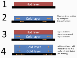 Thermal stresses without warping